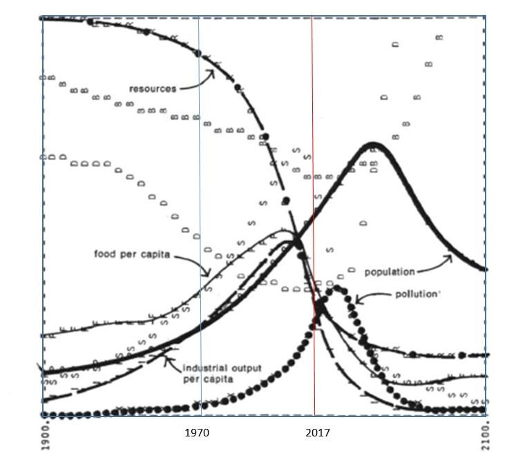 Démographie graphique 2